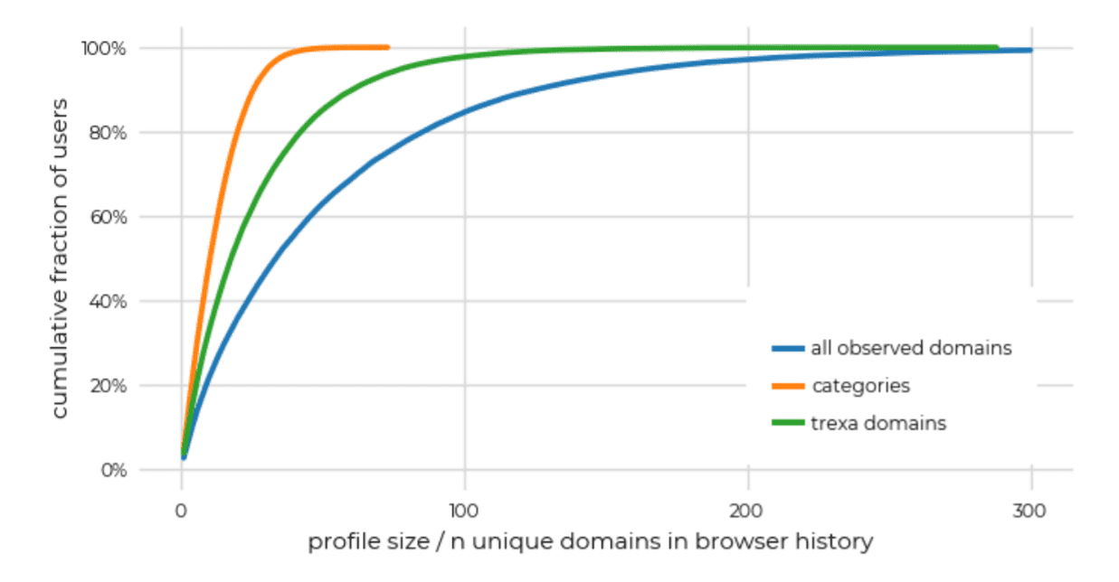 Mozilla: there is a high probability that your browsing history can be used to identify you