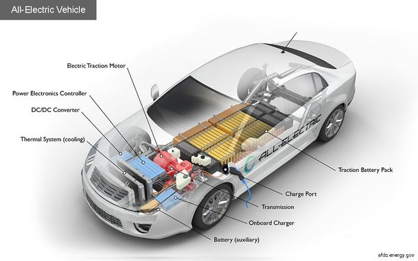 How Do All-Electric Cars Work?